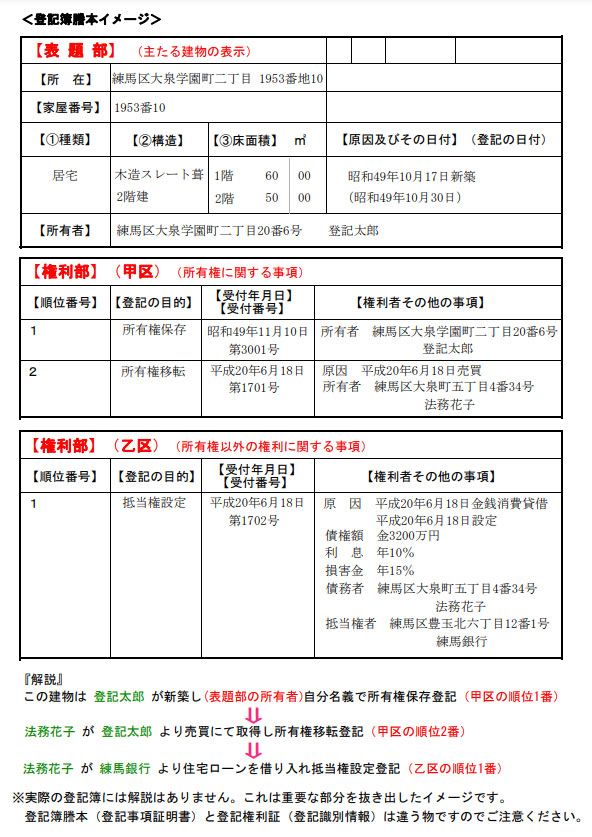 登記簿謄本サンプル